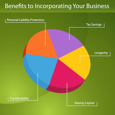 benefits of incorporating a business