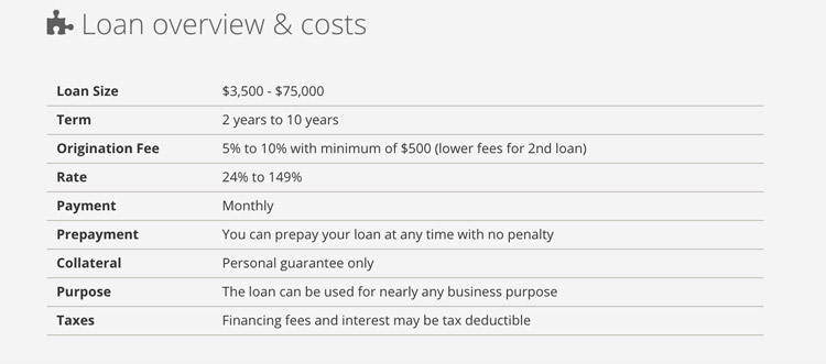 LoanMe loan overview