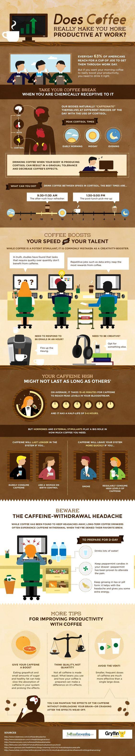 Coffee Productivity